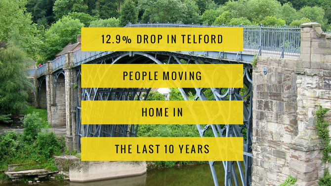 12.9% Drop in Telford People Moving Home in the Last 10 Years