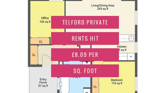 Telford Private Rents Hit £8.09 per sq. foot