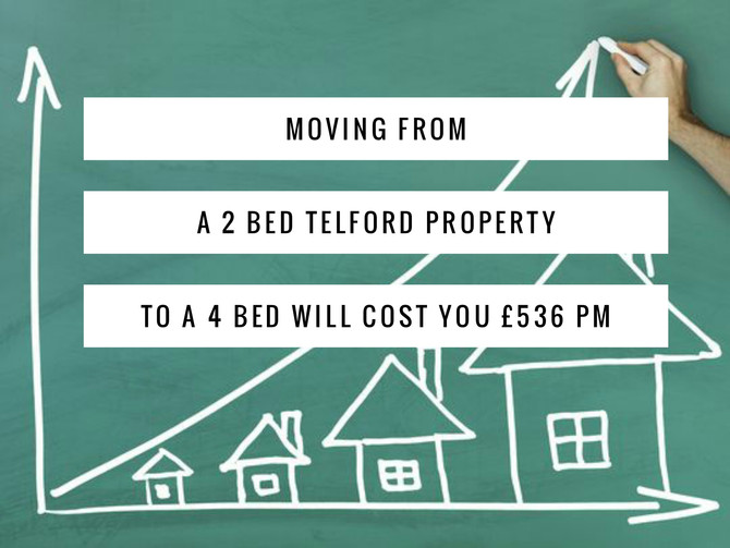 Moving from a 2 bed Telford Property to a 4 bed will cost you £536 pm
