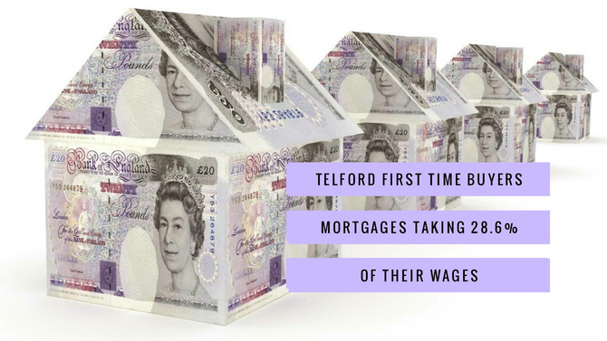 Telford First Time Buyers Mortgages taking 28.6% of their Wages