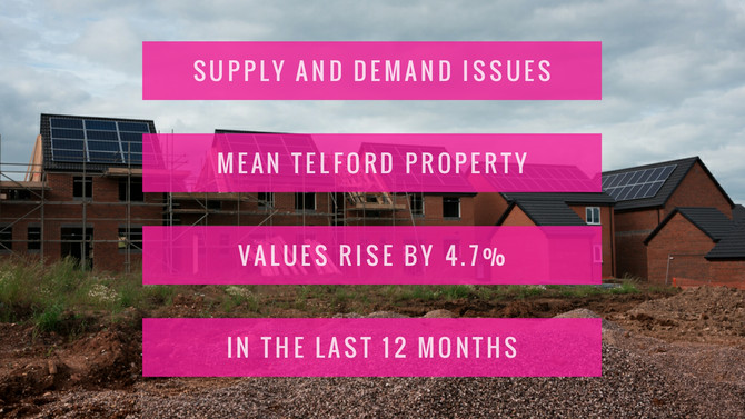 Supply and Demand Issues mean Telford Property Values Rise by 4.7% in the Last 12 Months