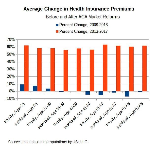 Average Rate Change Before and After the Implementation of the ACA