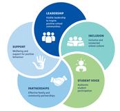 Australian Student Wellbeing Framework