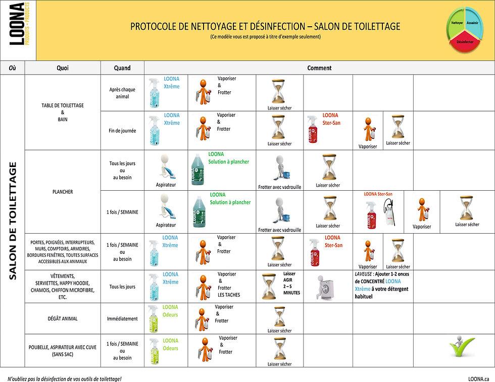 protocole de nettoyage et deinfection, dogma