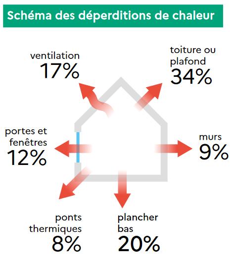 Nouveau Diagnostic de Performance Énergétique DPE