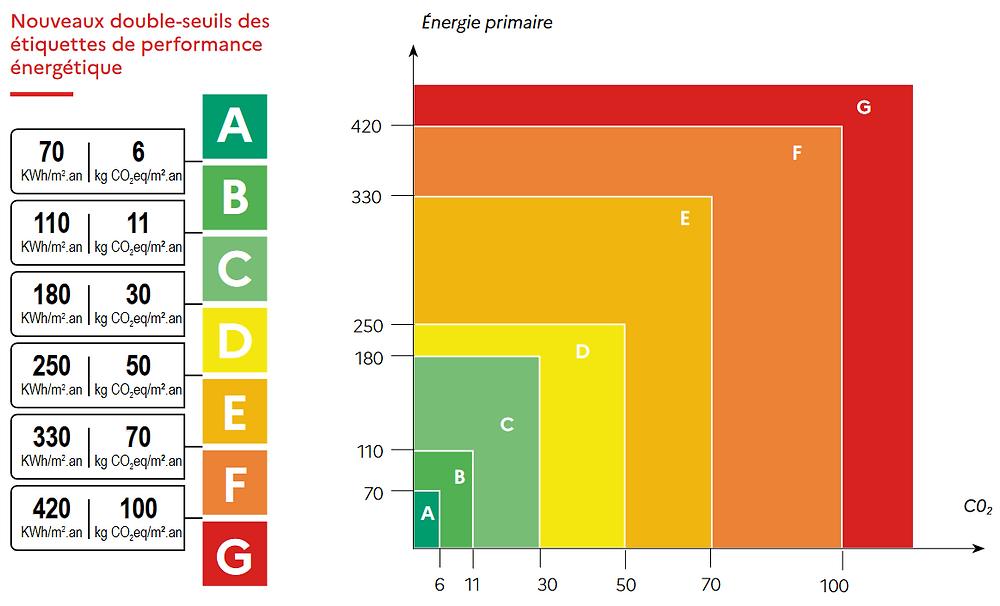 loi climat : nouveautés des étiquettes de performance énergétique