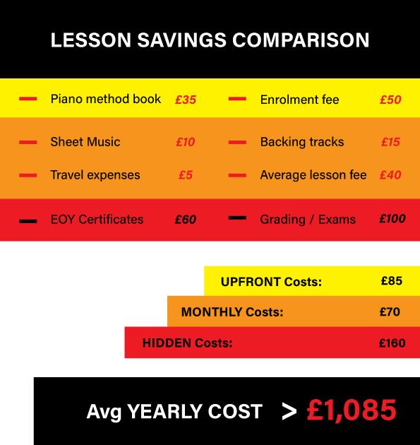 Pounds-Pricing-Comparison-Premierepiano.