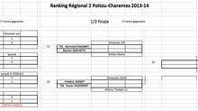 Ranking Régional 2, Ligue Poitou-Charentes, Tableau Final