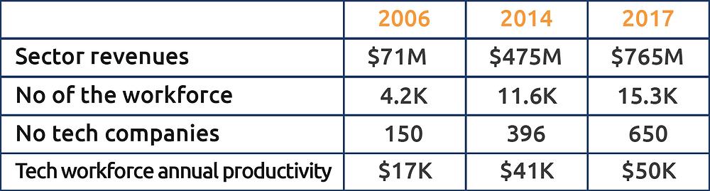 Key Indicators of Armenian Tech Industry