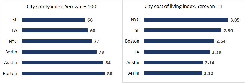 Yerevan's ranking for safety and cost of living in comparison with selected tech hubs