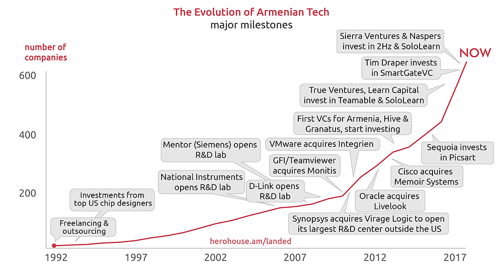 The Evolution of Armenian Tech: major milestones