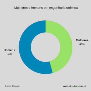 Homens e mulheres em engenharia química
