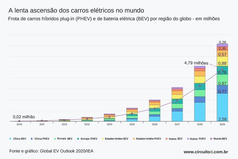 Gráfico sobre evolução da frota de carros elétricos no mundo