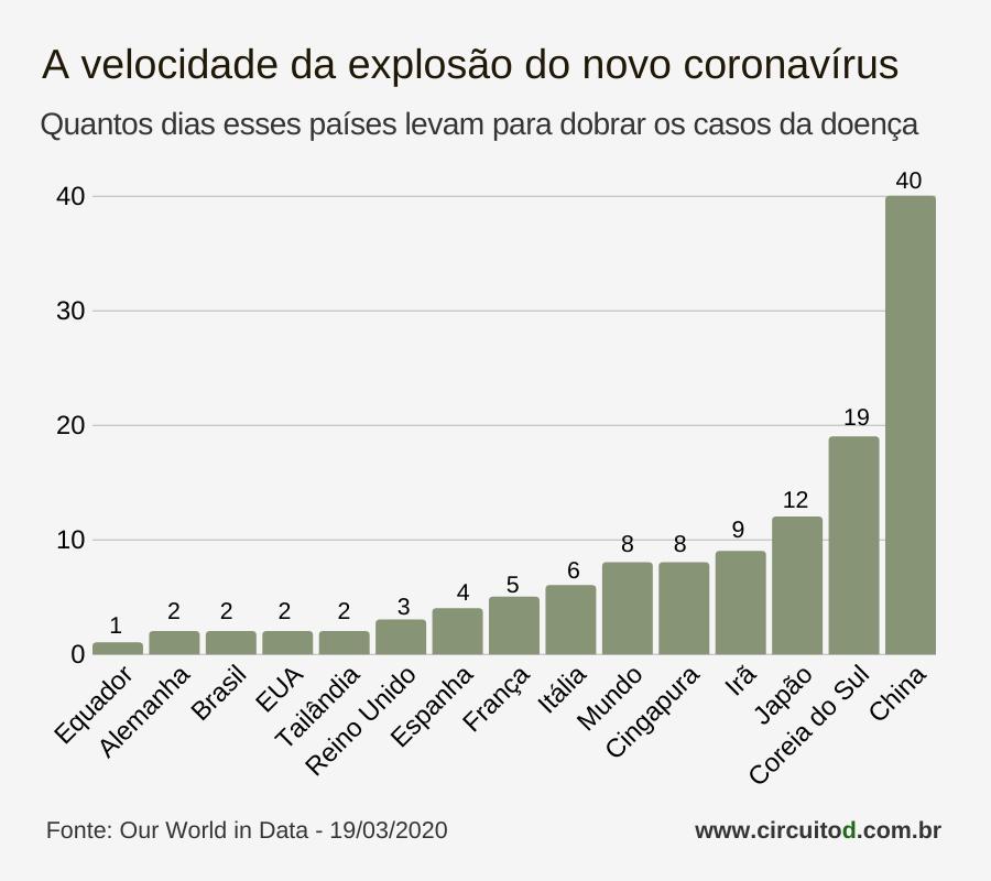 Gráfico de evolução de casos de coronavírus