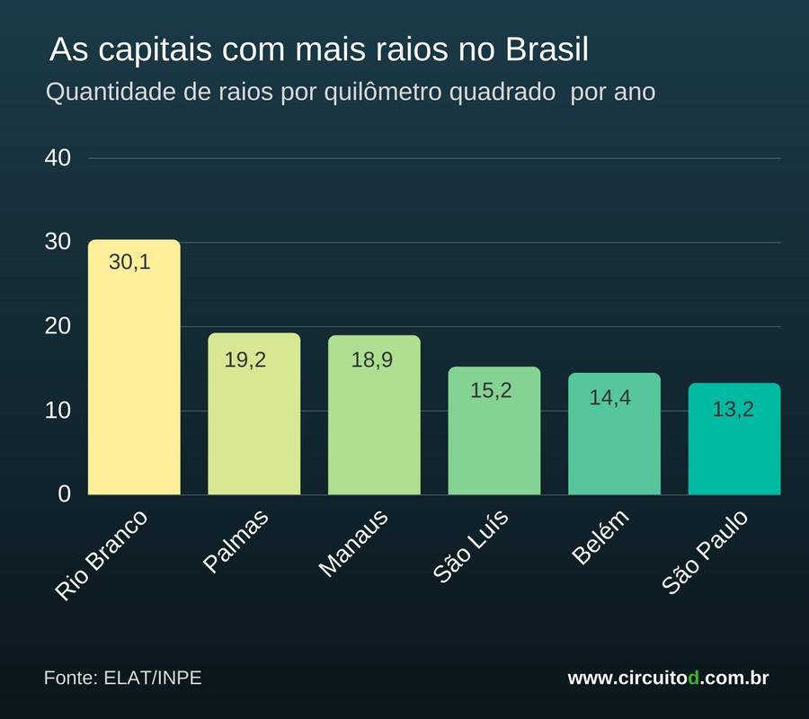 As capitais com mais raios no Brasil