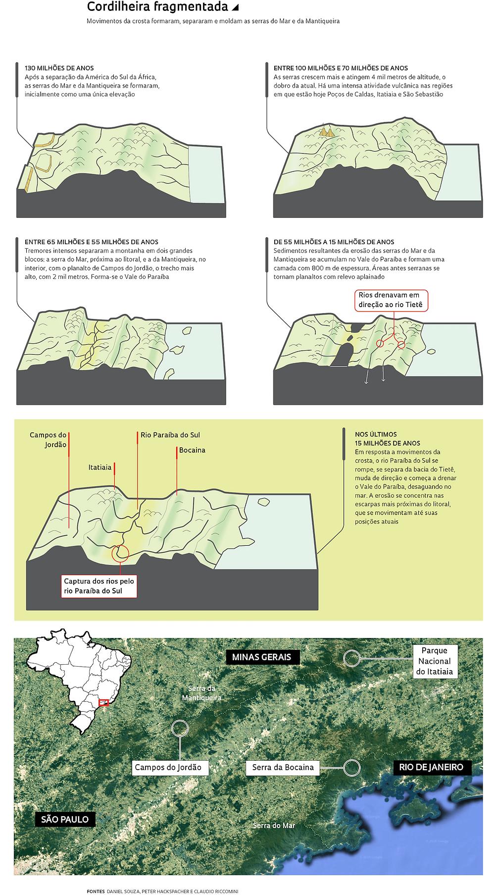 Infográfico do litoral brasileiro