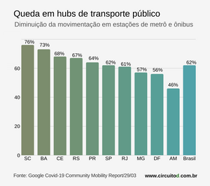 Gráfico sobre isolamento social nos transportes no Brasil