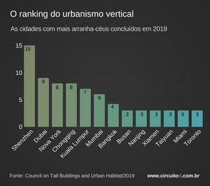 Gráfico sobre cidades que mais concluíram arranha-céus em 2019