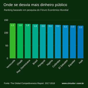 Onde se desvia mais dinheiro público