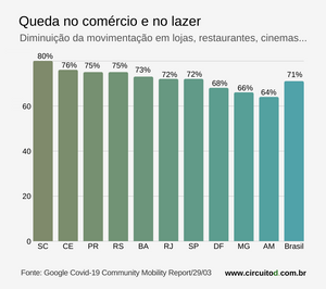 Gráfico sobre distanciamento social no comércio e lazer no Brasil