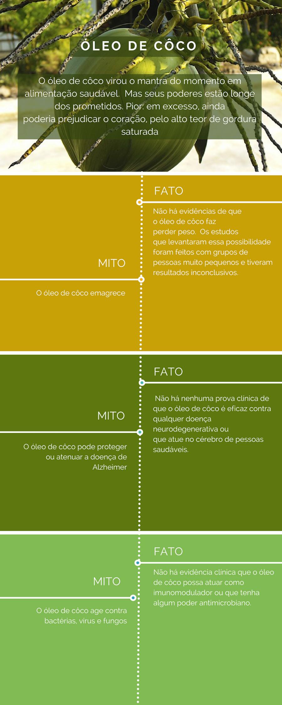 Infográfico sobre óleo de côco