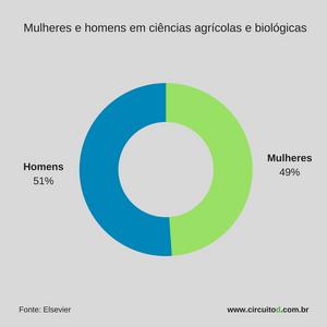 Gráfico de homens e mulheres em ciências agrícolas e biológicas