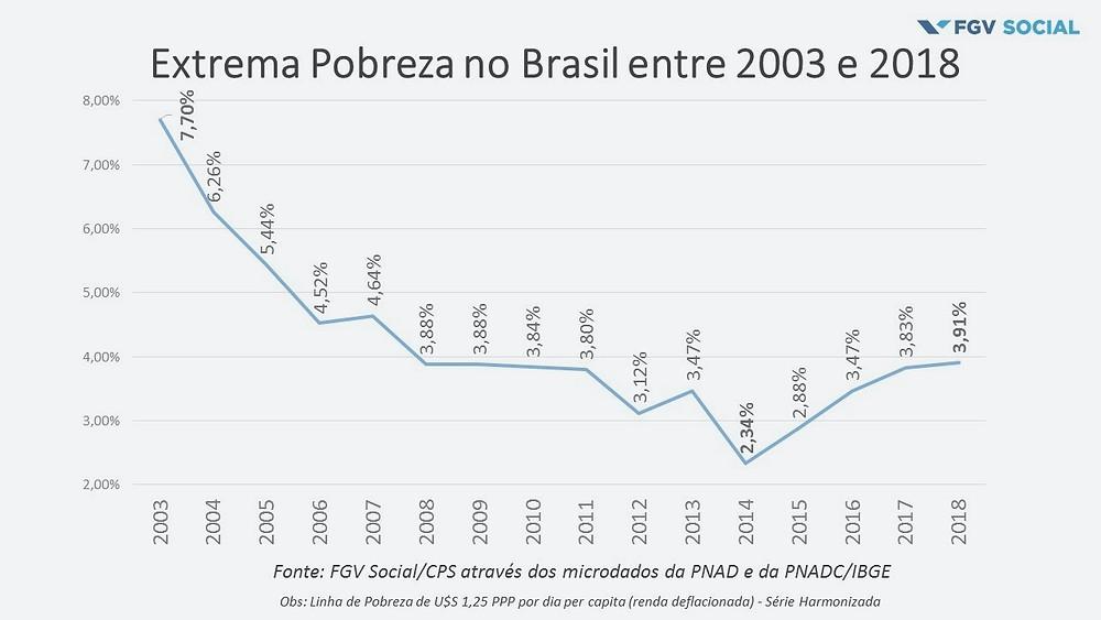 Gráfico da evolução da extrema pobreza no Brasil