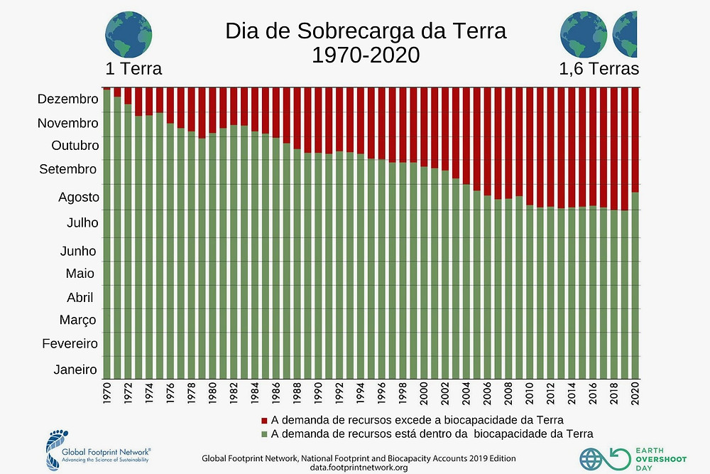 Gráfico do Dia de Sobrecarga da Terra