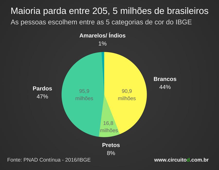 Maioria parda entre os brasileiros