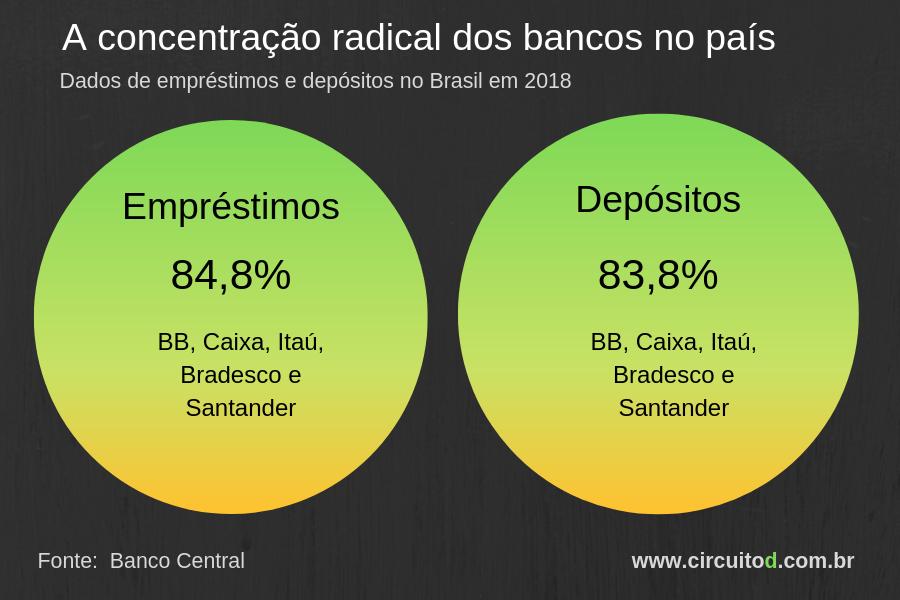 Estatísticas de empréstimos e depósitos no Brasil em 2018