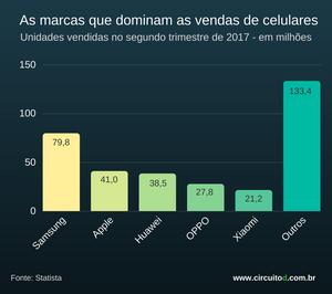 ranking das vendas de celulares por fabricante