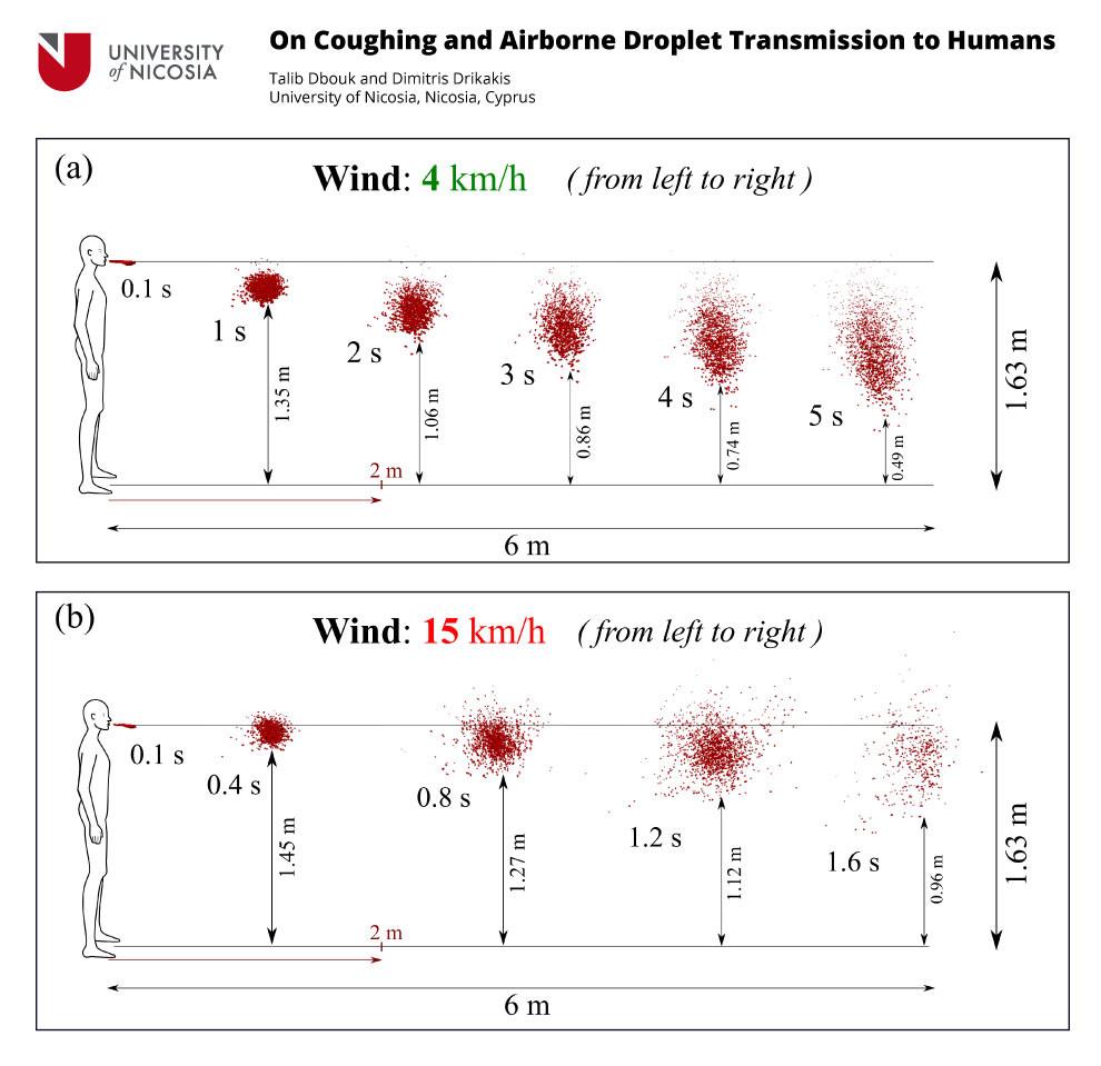 Gráfico de gotícula de coronavírus com vento