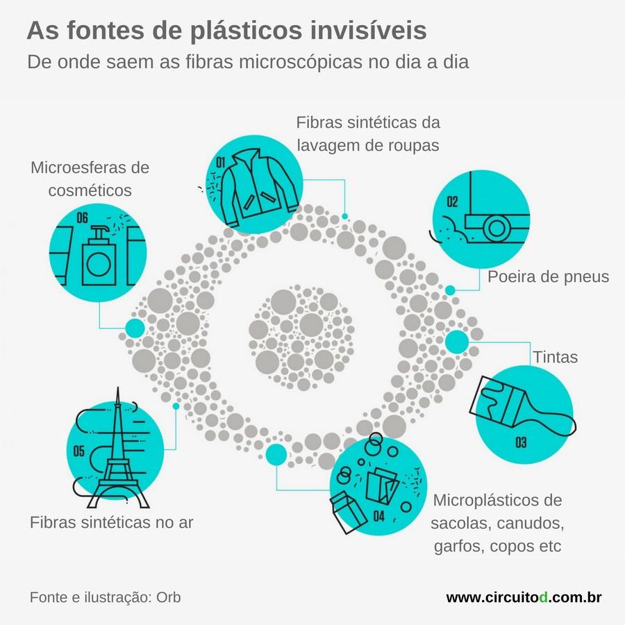 Fontes de fibras de plásticos invisíveis