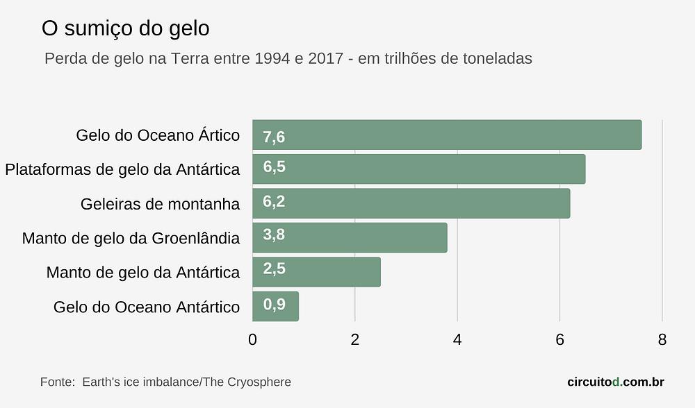 gráfico de perda de gelo