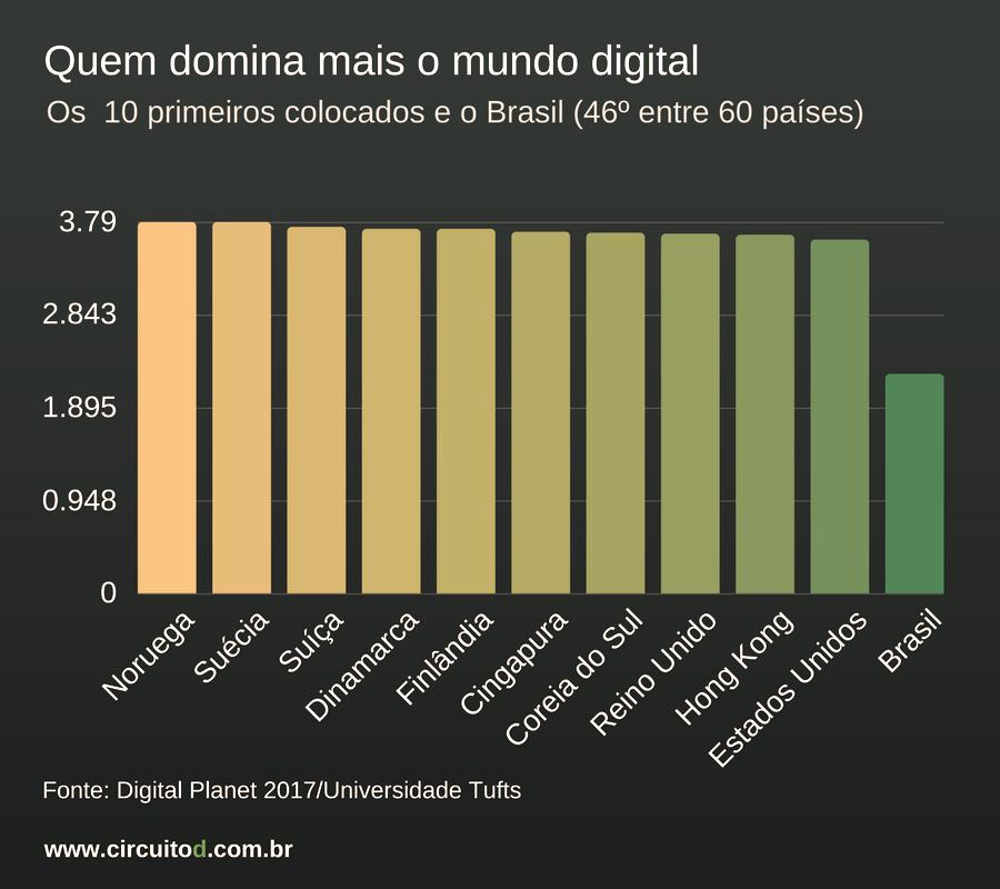 Os países que mais dominam o mundo digital