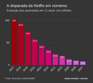 A evolução da Netflix em números