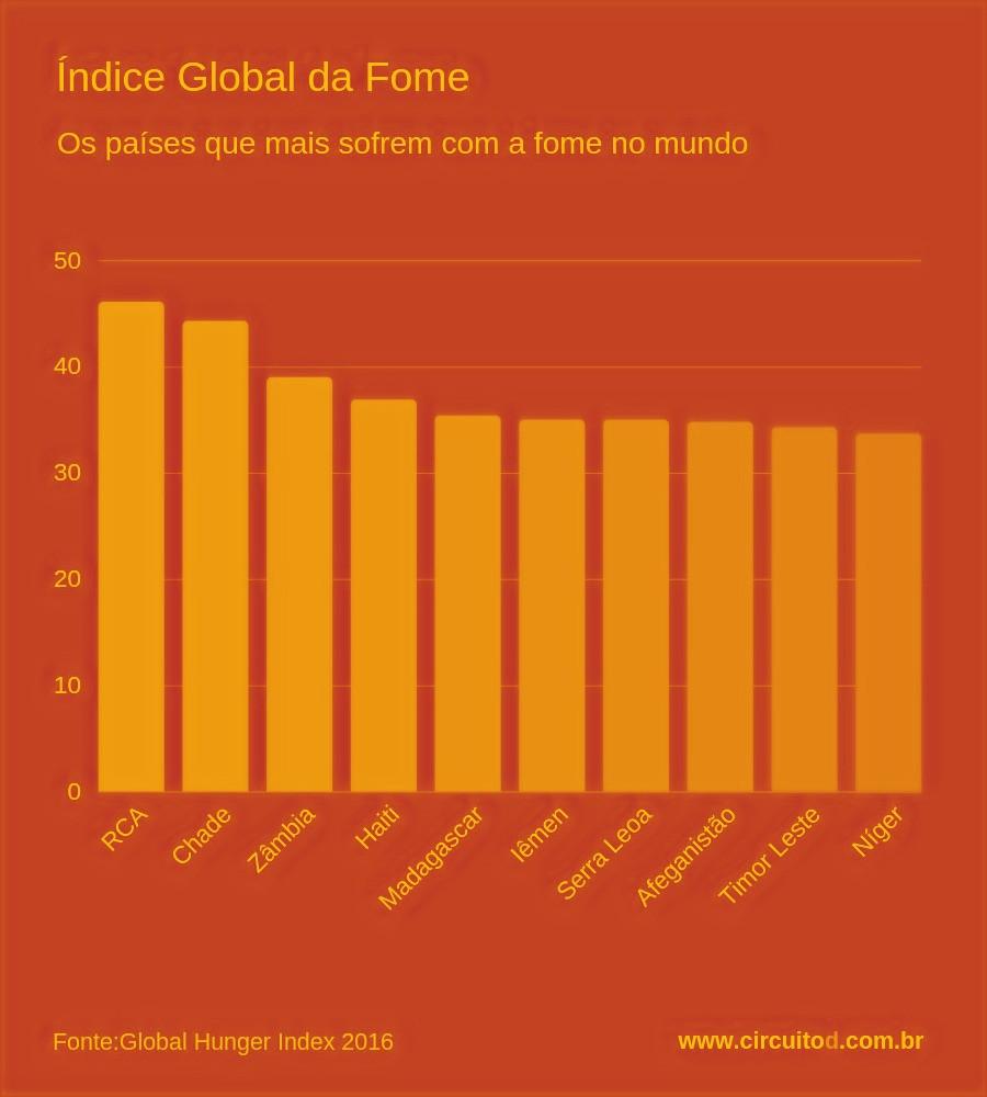 Ranking dos países que mais sofrem com a fome