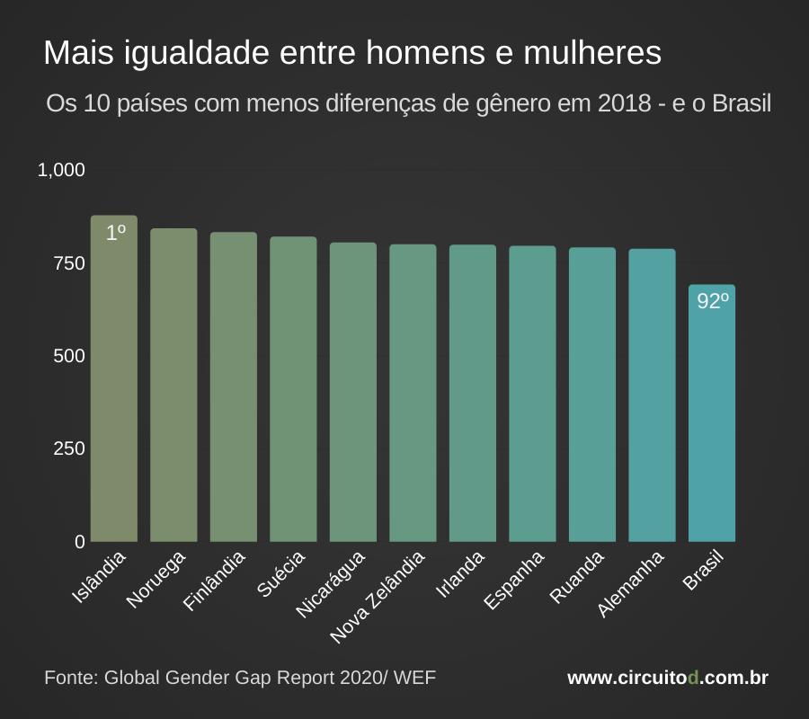 Ranking dos países com menos desigualde de gênero
