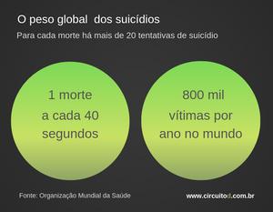 Estatísticas globais de suicídio