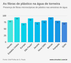 Presença de fibras de plástico na água de torneira no mundo