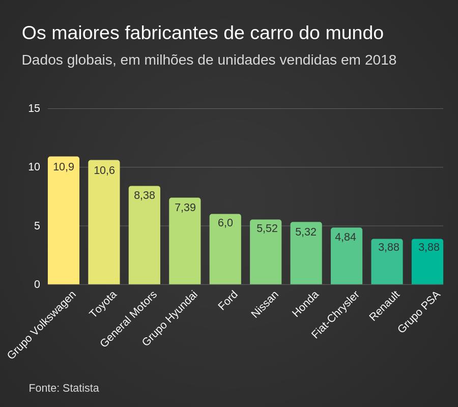 Ranking dos 10 maiores fabricantes de carros do mundo