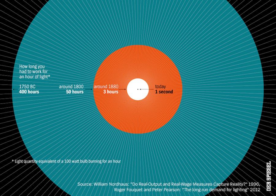 Infográfico sobre o custo da luz ao longo da história