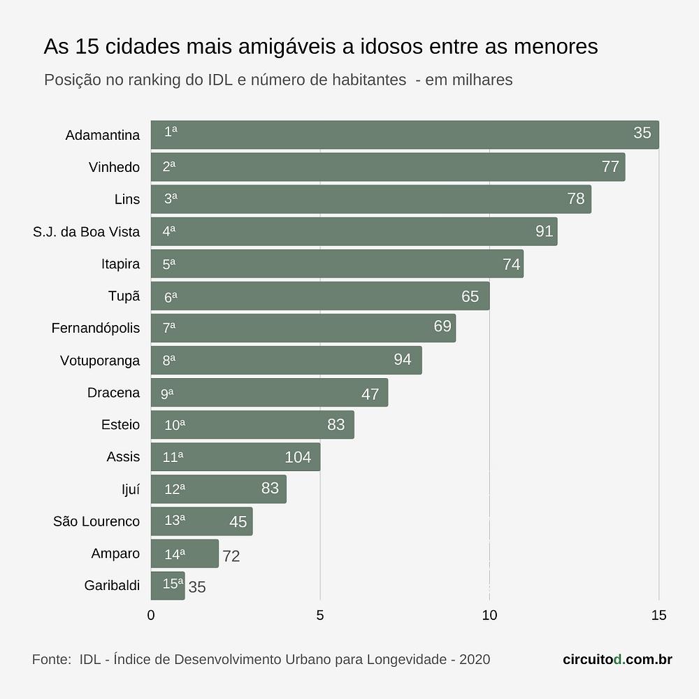 Ranking das pequenas cidades mais amigáveis aos idosos no Brasil