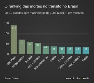 Ranking de mortes no trânsito nos estados brasileiros