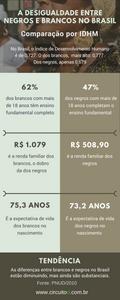 Infográfico sobre desigualdade entre negros e brancos no Brasil