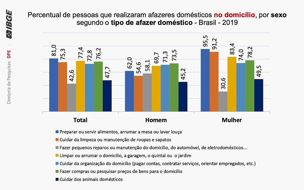 Gráfico sobre tarefas domésticas