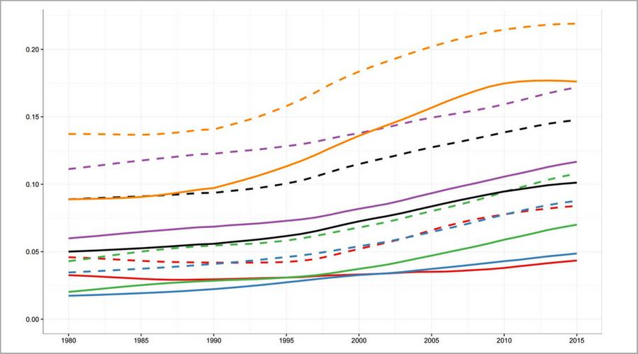 Gráfico da evolução da obesidade