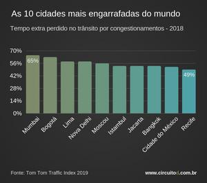 Gráfico das 10 cidades mais engarrafadas do mundo
