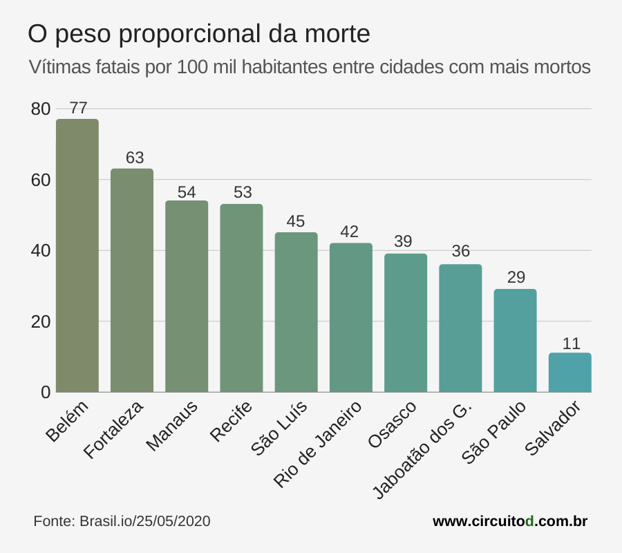 Gráfico com a incidência de mortes por Covid-19 a cada 100 mil habitantes