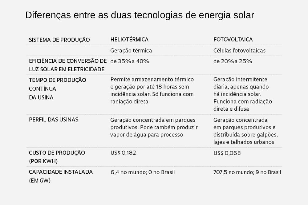 Quadro sobre energia solar